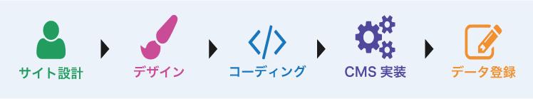 設計→デザイン→コーディング→CMS実装→コンテンツ の流れ