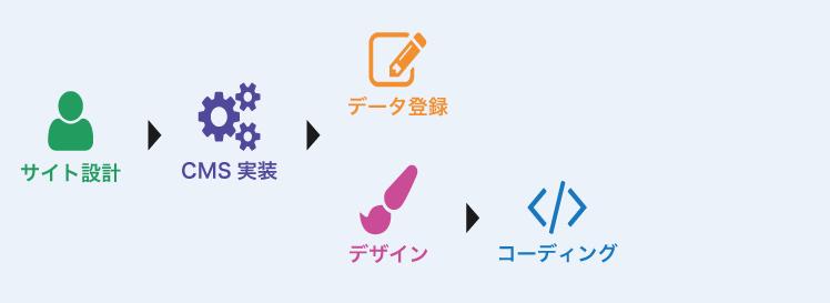 設計→CMS実装→コンテンツの流し込み→デザイン→コーディング の流れ