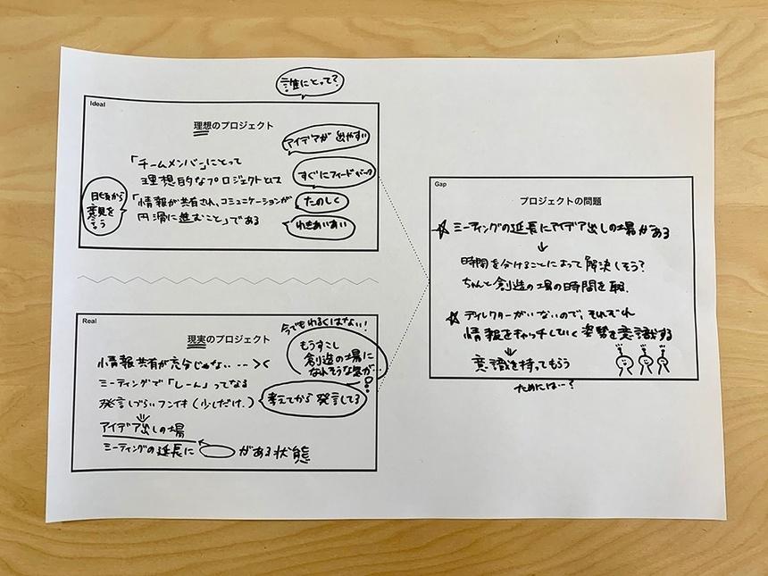 ワークシートには理想のプロジェクトと現実のプロジェクト、導き出したプロジェクトの問題を記述する