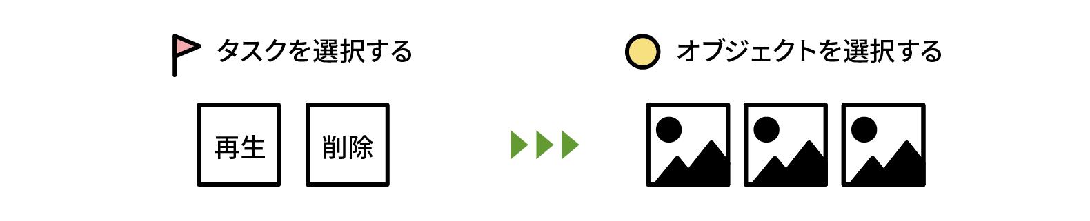 図:再生・削除などのタスクを選択してから動画などのオブジェクトを選択する