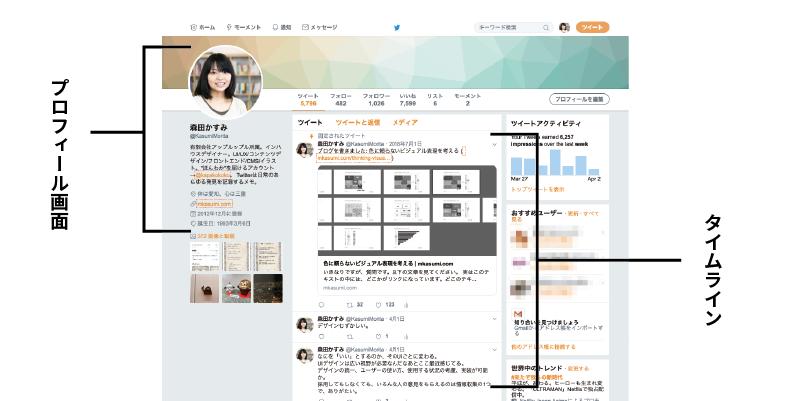 図:Twitterのホーム画面はプロフィール欄とタイムライン両方が1ページにまとめられている