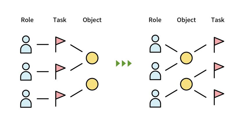 図:オブジェクトとタスクの順を逆にする